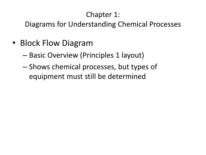 Chapter 1 diagrams for understanding chemical processes