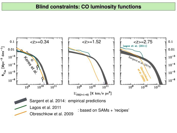 Blind constraints: CO luminosity functions