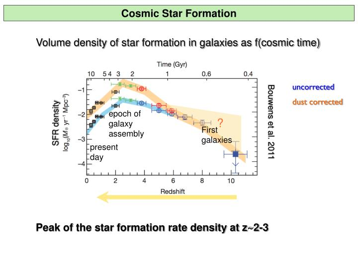 Cosmic Star Formation