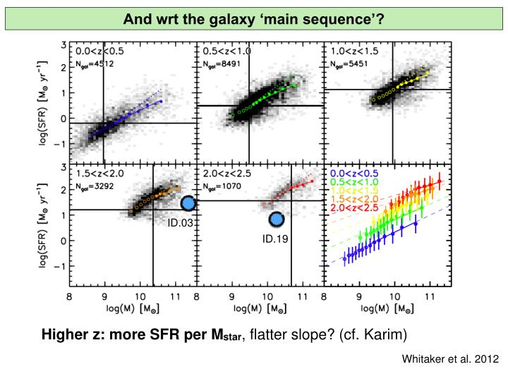 And wrt the galaxy 'main sequence'?