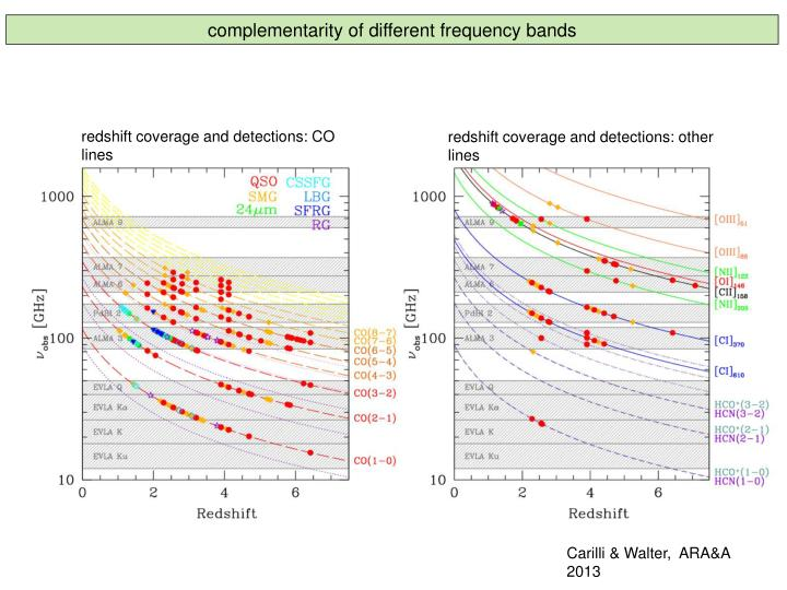 complementarity of different frequency bands