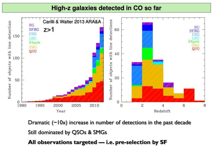 High-z galaxies detected in CO so far