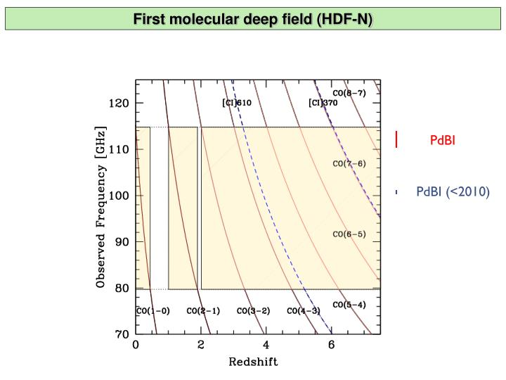 First molecular deep field (HDF-N)