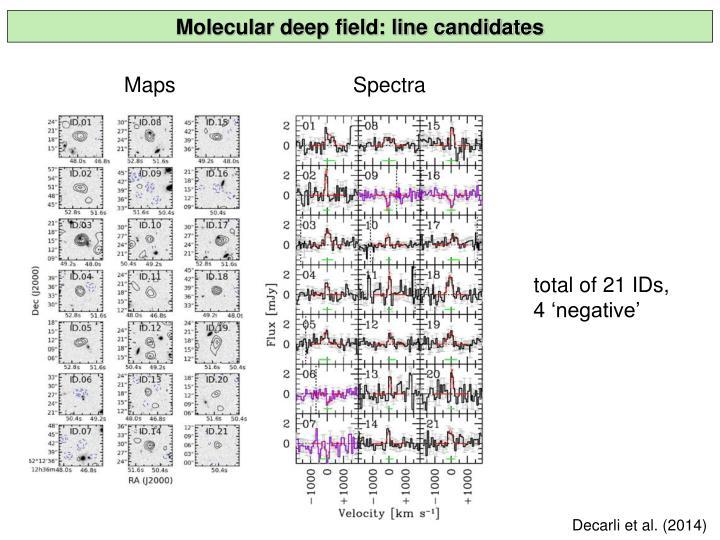 Molecular deep field: line candidates