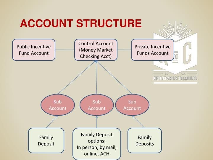 Public Incentive Fund Account