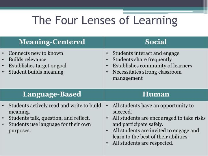 The Four Lenses of Learning