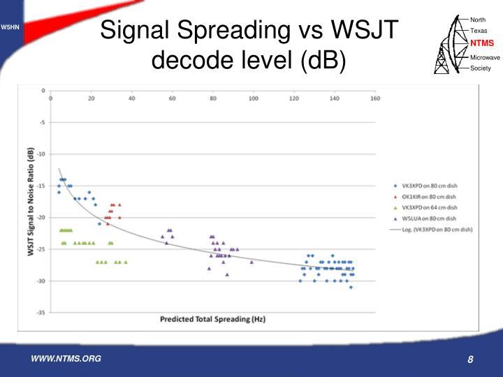 Signal Spreading