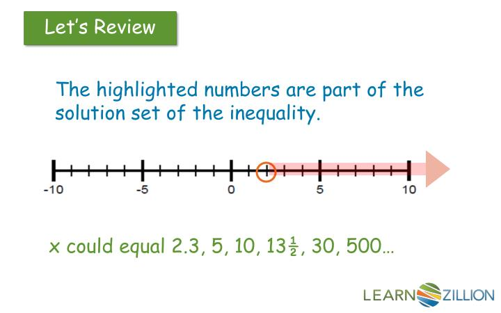 The highlighted numbers are part of the solution set of the inequality.