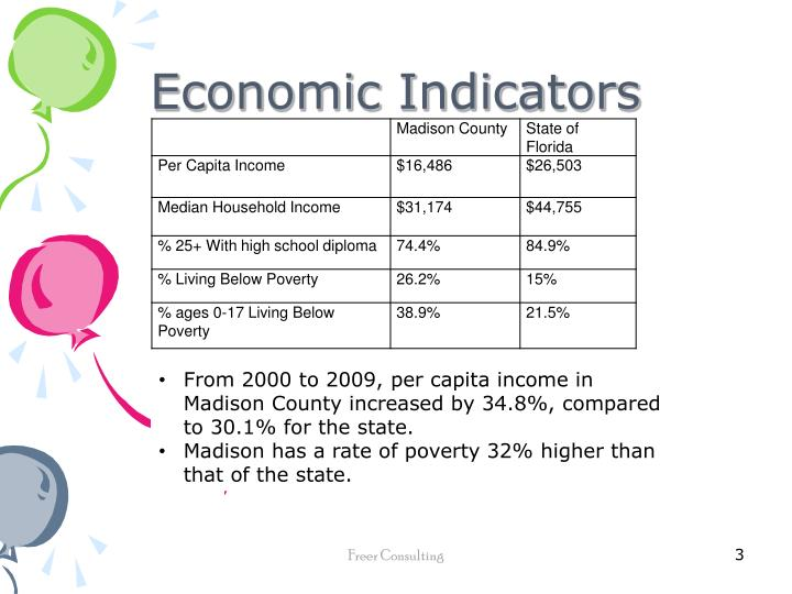 Economic Indicators