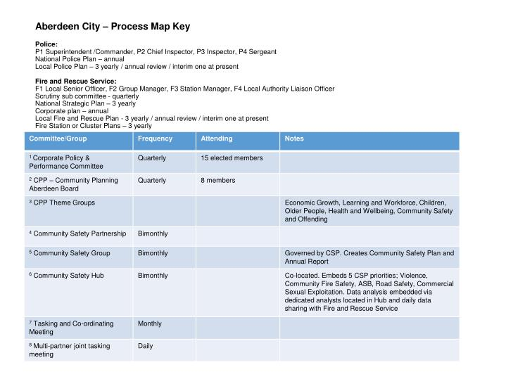 Aberdeen City – Process Map Key