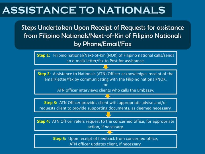 ASSISTANCE TO NATIONALS