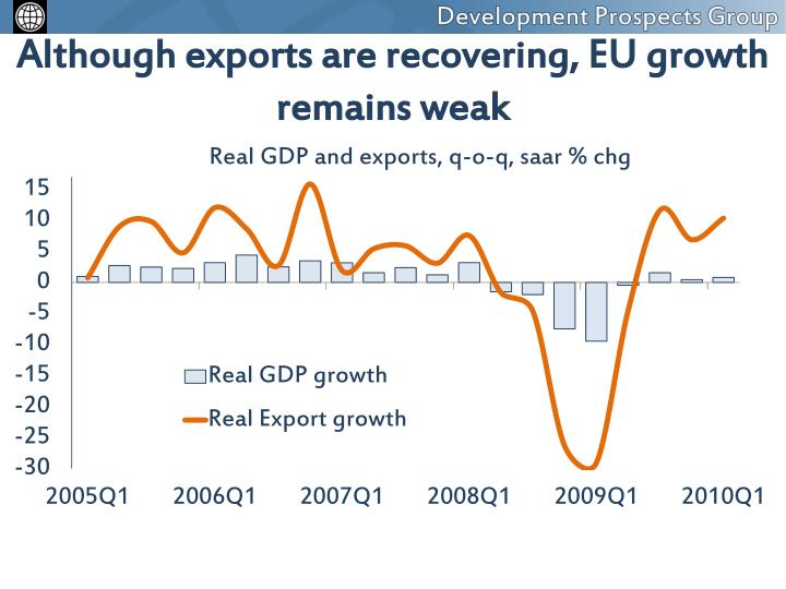 Although exports are recovering, EU growth remains weak
