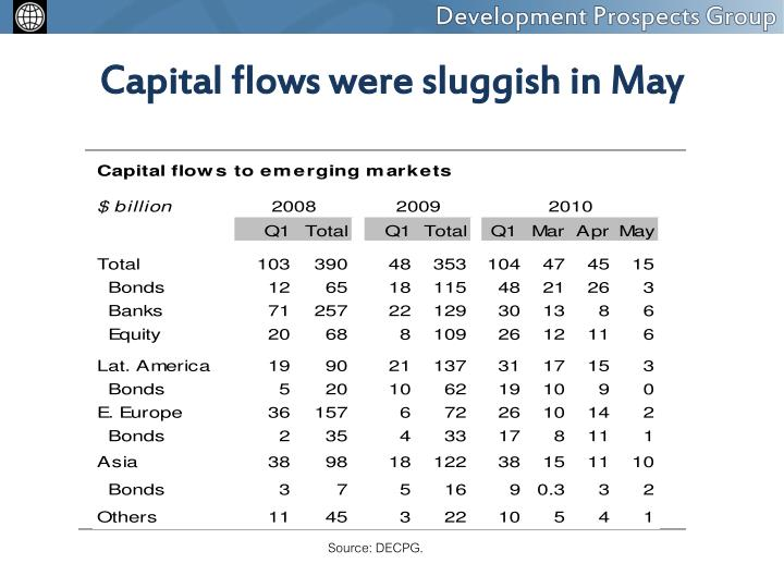 Capital flows were sluggish in May