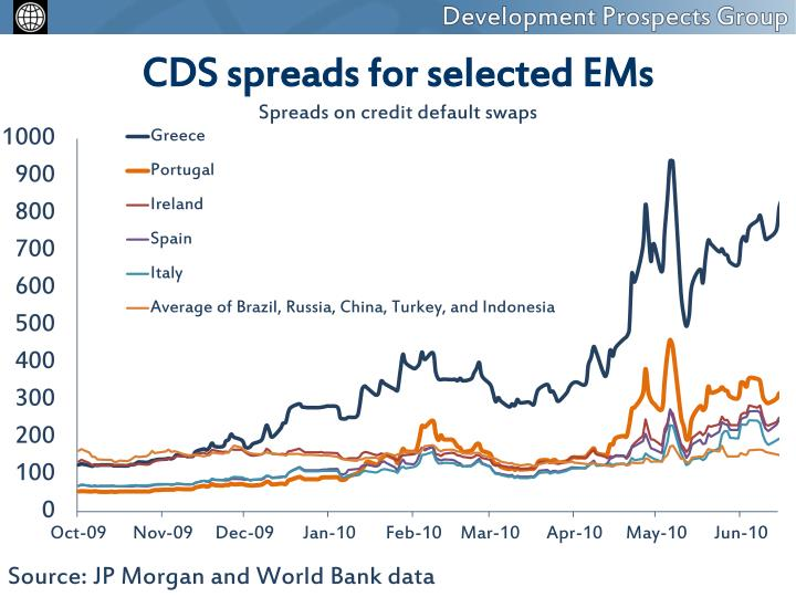 CDS spreads for selected EMs