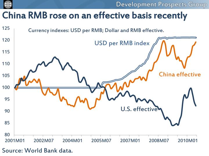 China RMB rose on an effective basis recently