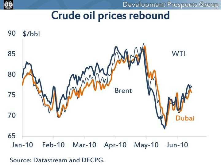 Crude oil prices rebound
