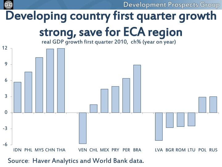 Developing country first quarter growth strong, save for ECA region