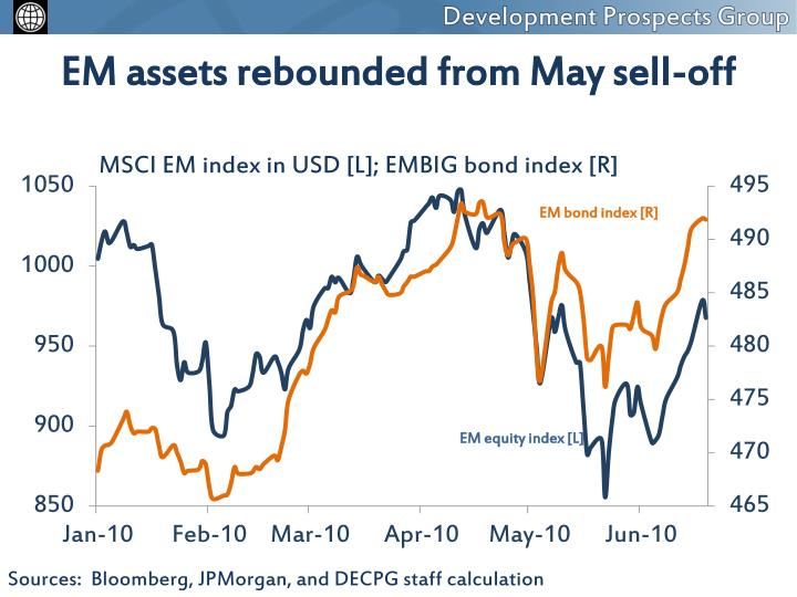 EM assets rebounded from May sell-off