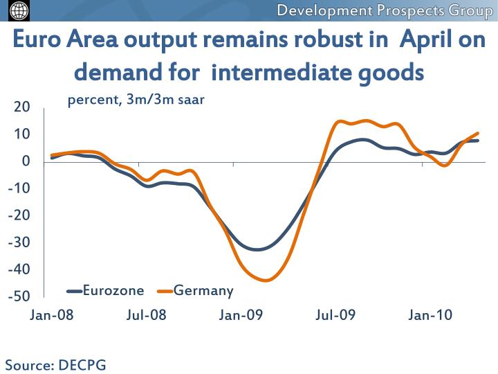 Euro Area output remains robust in  April on demand for  intermediate goods