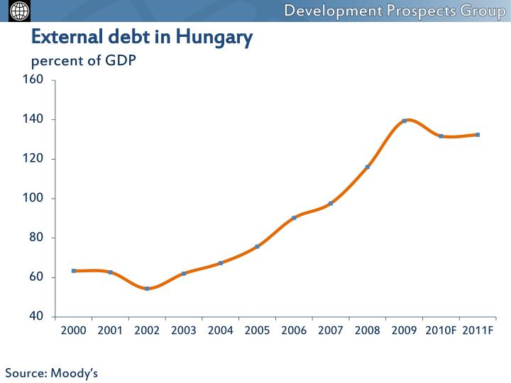 External debt in Hungary
