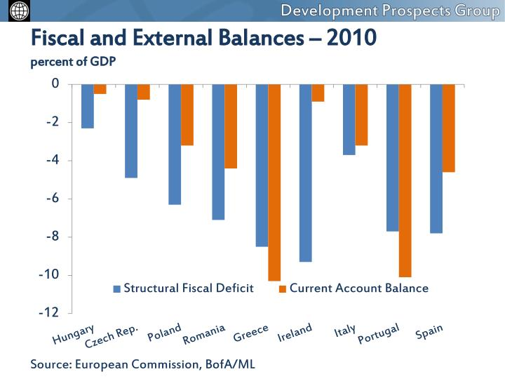 Fiscal and External Balances