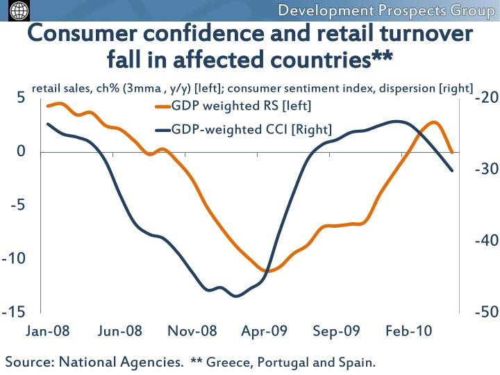 Consumer confidence and retail turnover