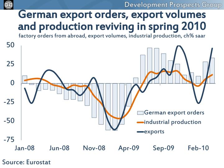 German export orders, export volumes