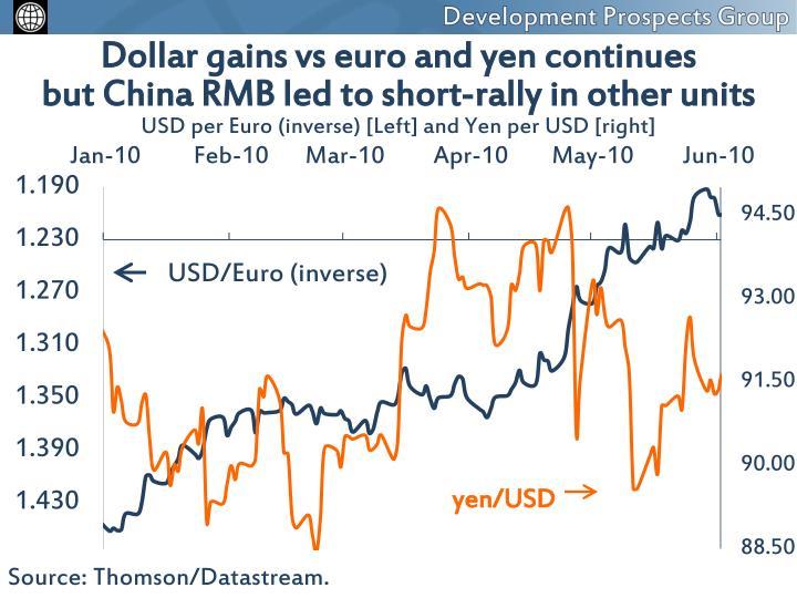 Dollar gains