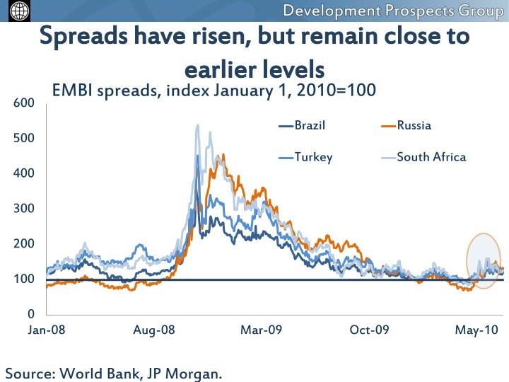 Spreads have risen, but remain close to earlier levels