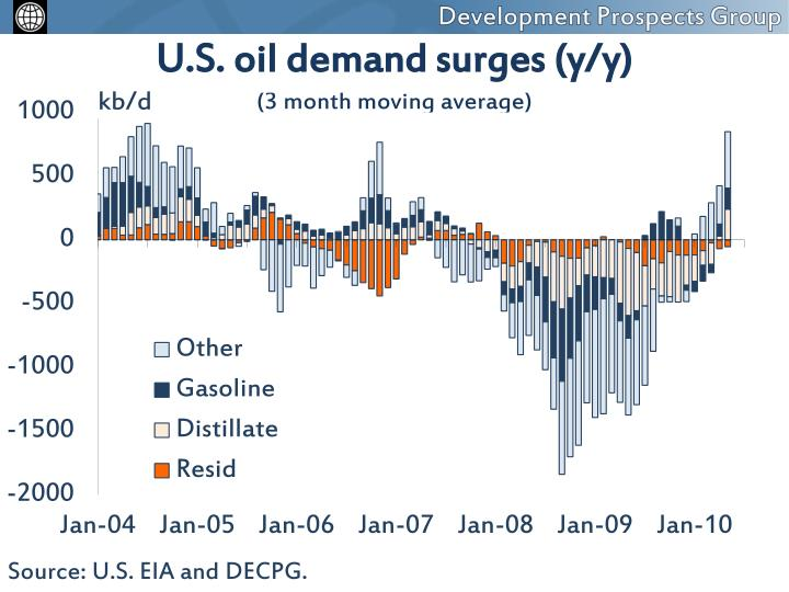 U.S. oil demand surges (y/y)