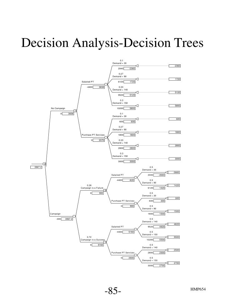 Decision Analysis-Decision Trees