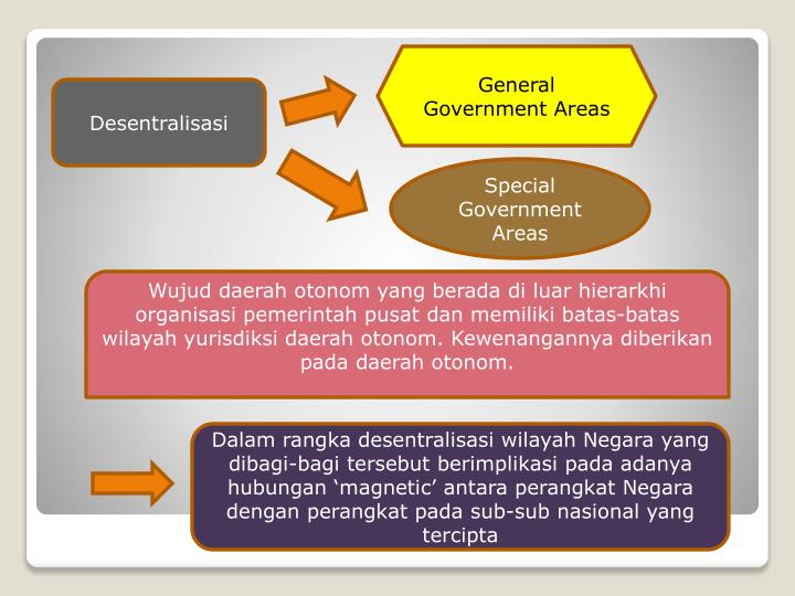 General Government Areas