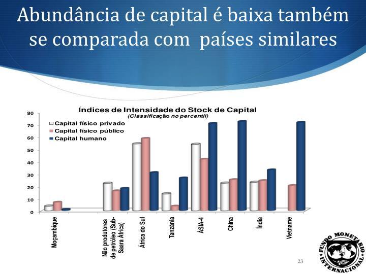 Abundância de capital é baixa também