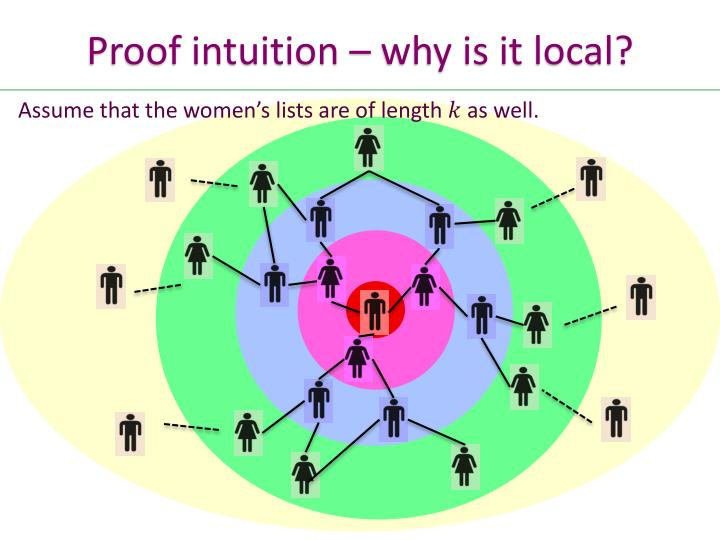Proof intuition – why is it local?