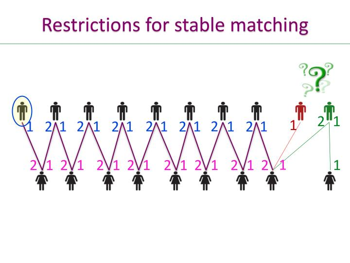 Restrictions for stable matching