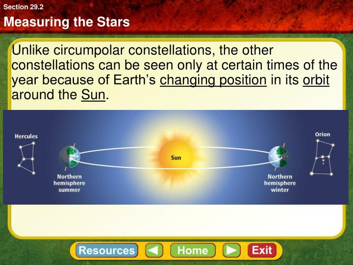 Unlike circumpolar constellations, the other constellations can be seen only at certain times of the year because of Earth's