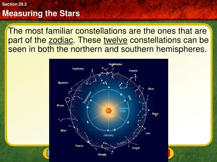 The most familiar constellations are the ones that are part of the
