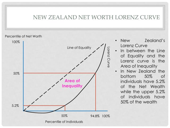 New zealand net worth lorenz curve
