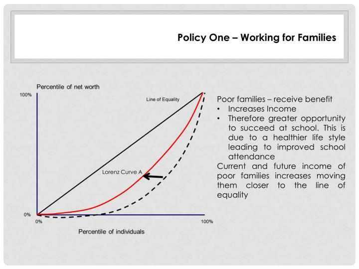 Policy One – Working for Families
