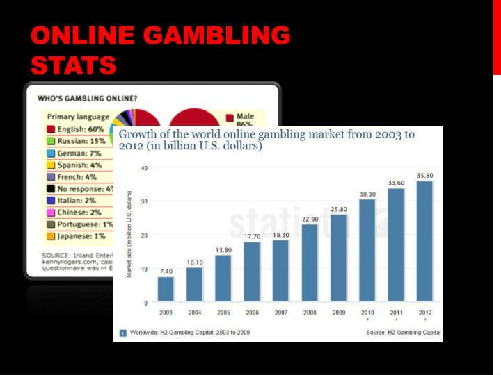 Online gambling stats