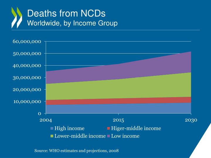 Deaths from NCDs