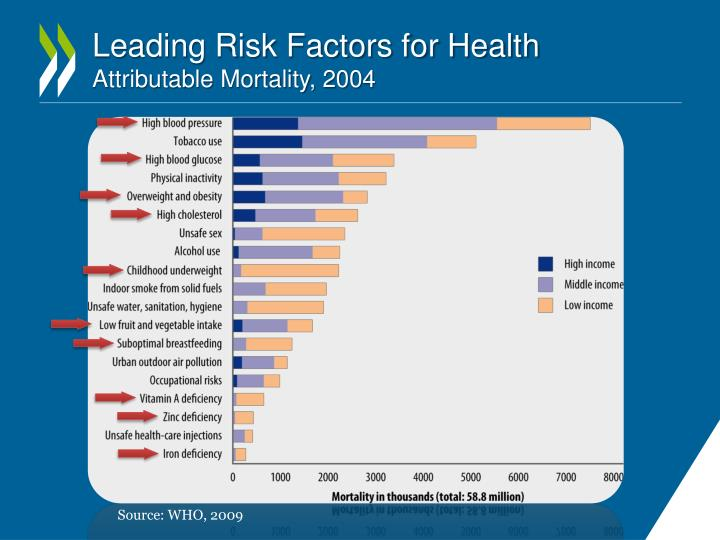 Leading risk factors for health attributable mortality 2004