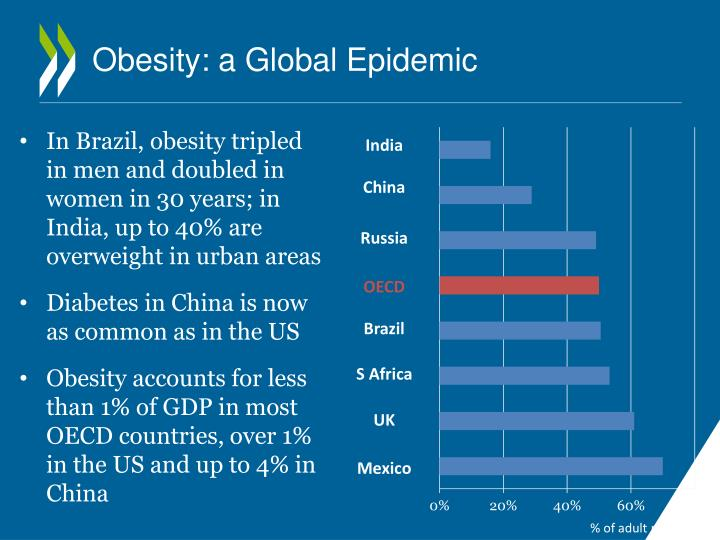 Obesity: a Global Epidemic