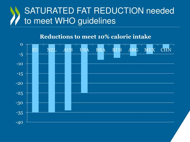 SATURATED FAT REDUCTION needed to meet WHO guidelines
