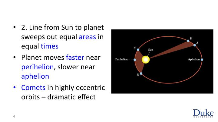 2. Line from Sun to planet sweeps out equal