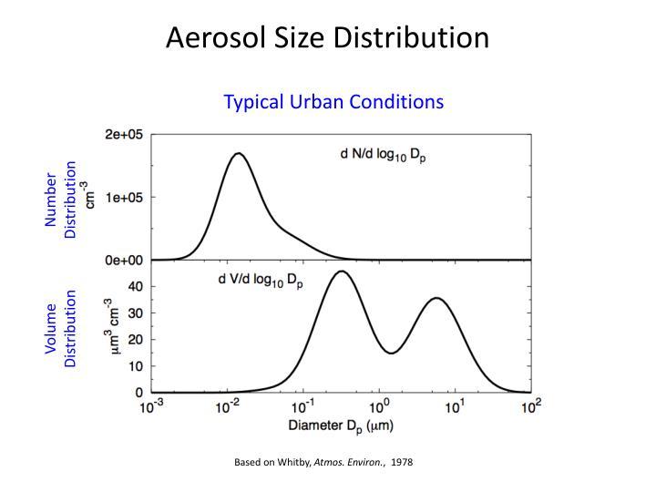 Aerosol Size Distribution