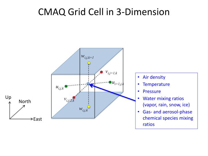 CMAQ Grid Cell in 3-Dimension