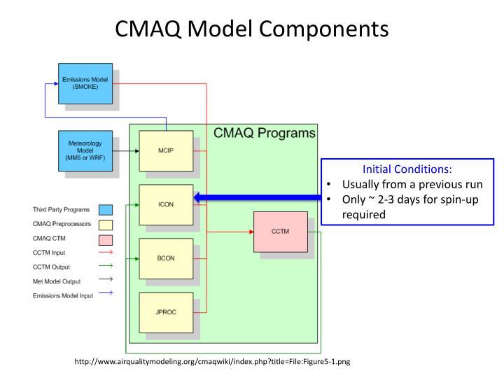 CMAQ Model Components