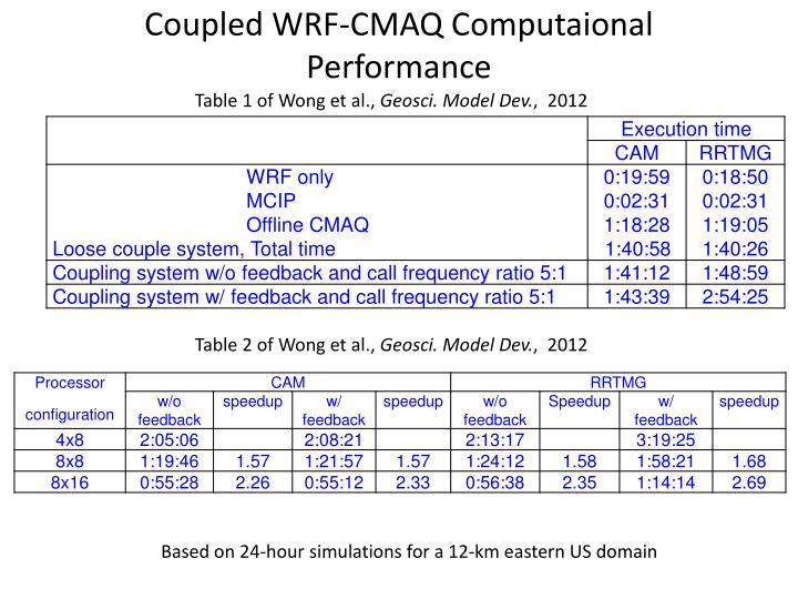 Coupled WRF-CMAQ Computaional Performance