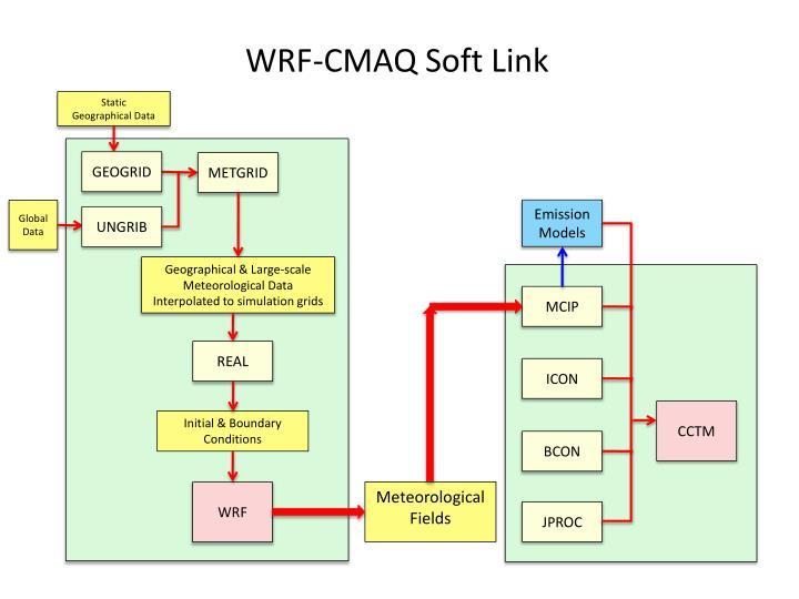 WRF-CMAQ